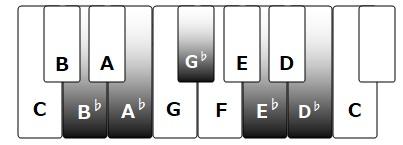 逆鍵盤配列3
