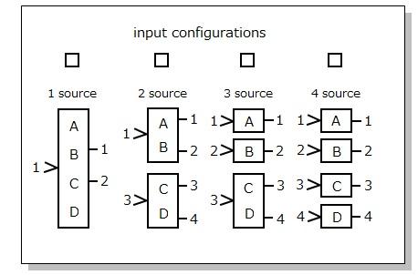ENSONIQ DP/4 (input configurations)